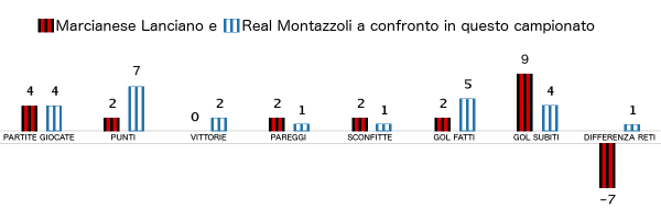 marcianese-real-montazzoli-stat