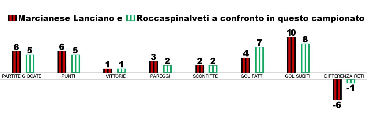 Precedenti tra Marcianese e Roccaspinalveti: due vittorie per parte