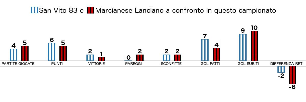 Precedenti col San Vito 83 a favore della Marcianese