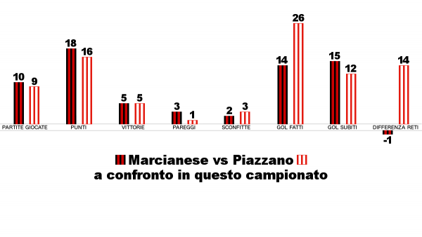 marcianese-piazzano-stat