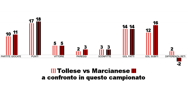 tollese-marcianese-piazzano