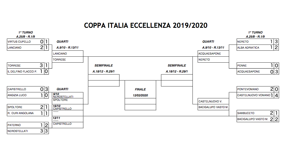 Calendario Coppa Italia 2020 18.Coppa Italia Definito Il Programma Dei Quarti Lancianosport